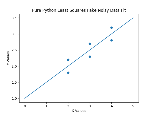 Least Squares: Math to Pure Python without Numpy or Scipy
