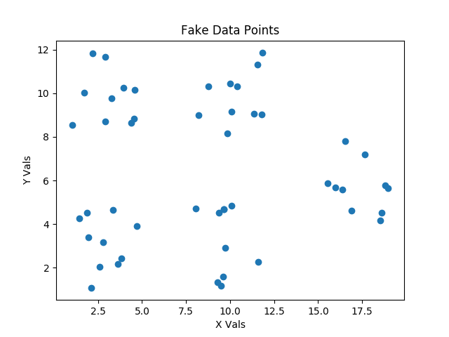 Clustering using Pure Python without Numpy or Scipy